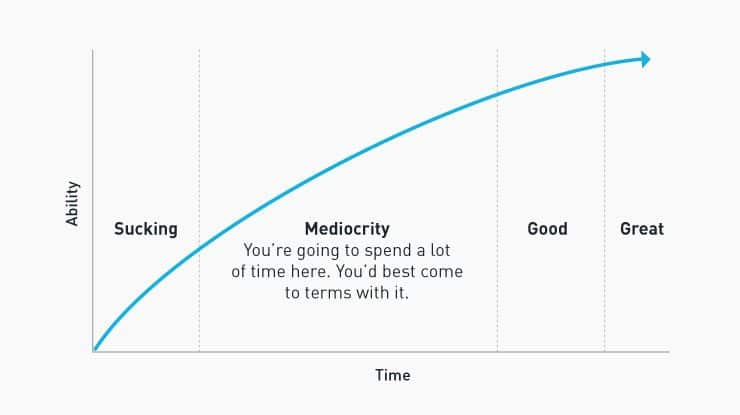 Chart explaining journey from mediocre to great